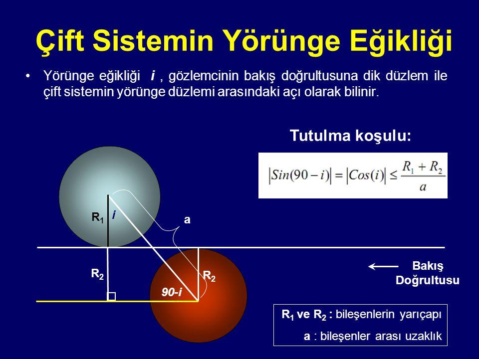 Çift Sistemin Yörünge Eğikliği Farklı yörünge eğikliklerinde çift sistemin görünümü ve yörünge eğikliğine bağlı olarak ışık eğrisinin değişimi.
