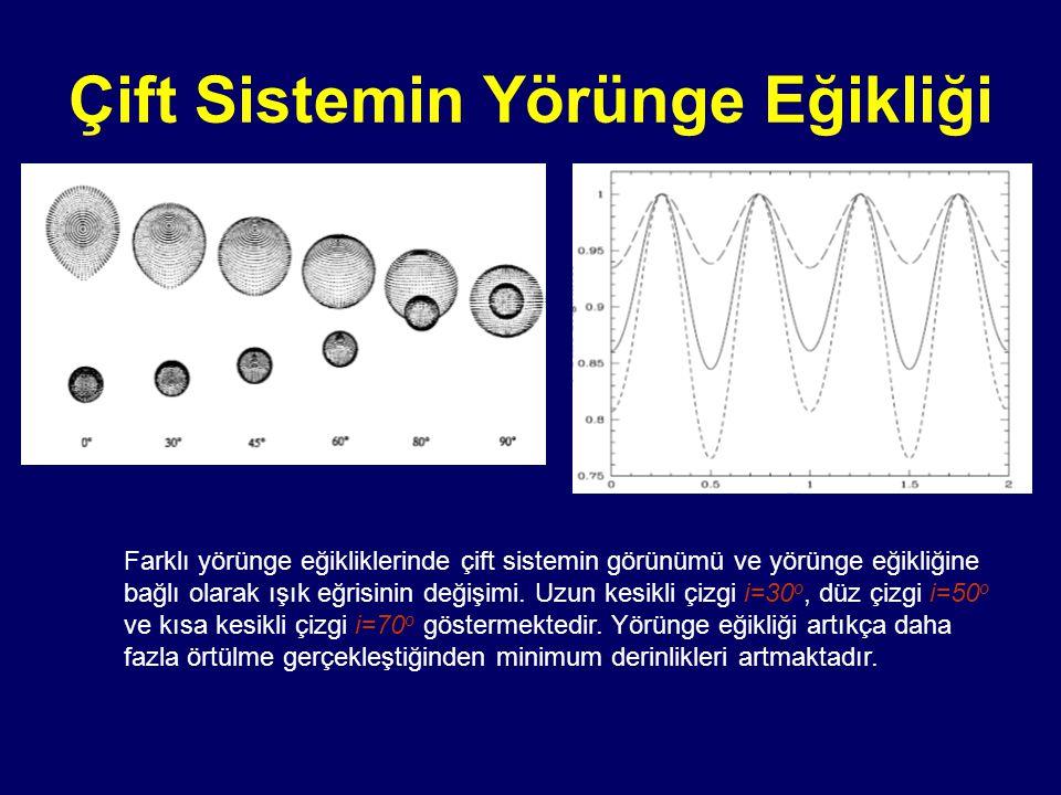 Çift Sistemin Yörünge Eğikliği Farklı yörünge eğikliklerinde çift sistemin görünümü ve yörünge eğikliğine bağlı olarak ışık eğrisinin değişimi. Uzun k