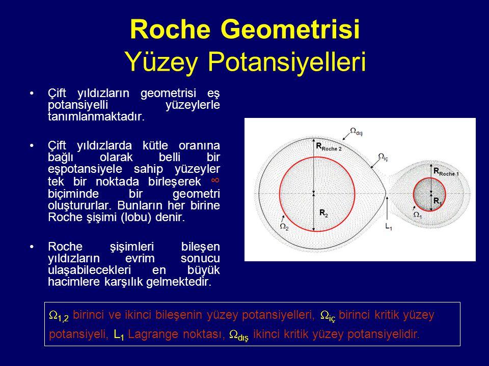 Roche Geometrisi Yüzey Potansiyelleri Çift yıldızların geometrisi eş potansiyelli yüzeylerle tanımlanmaktadır. Çift yıldızlarda kütle oranına bağlı ol