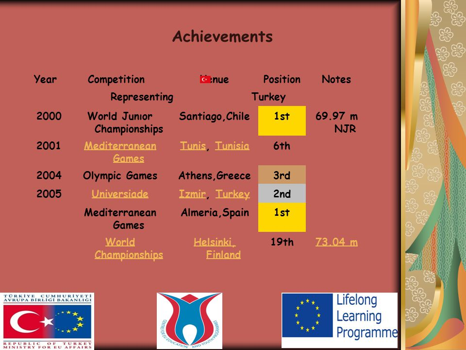 YearCompetitionVenuePositionNotes Representing Turkey 2000World Junıor Championships Santiago,Chile1st69.97 m NJR 2001Mediterranean Games TunisTunis, TunisiaTunisia6th 2004Olympic GamesAthens,Greece3rd 2005UniversiadeIzmirIzmir, TurkeyTurkey2nd Mediterranean Games Almeria,Spain1st World Championships Helsinki, Finland 19th73.04 m Achievements