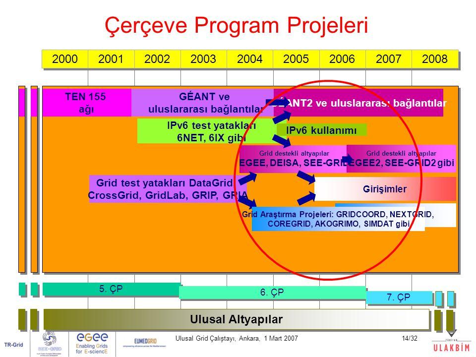 Ulusal Grid Çalıştayı, Ankara, 1 Mart 200714/32 2000 2001 2002 2003 2004 2005 2006 2007 2008 5. ÇP 6. ÇP Ulusal Altyapılar TEN 155 ağı GÉANT ve ulusla
