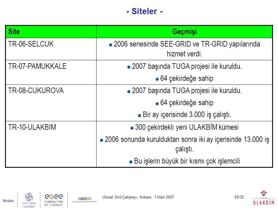 Ulusal Grid Çalıştayı, Ankara, 1 Mart 200729/32 - Siteler - Yrd. Doç. Dr. Erol Şahin Orta Doğu Teknik Üniversitesi Bilgisayar Mühendisliği SiteGeçmişi