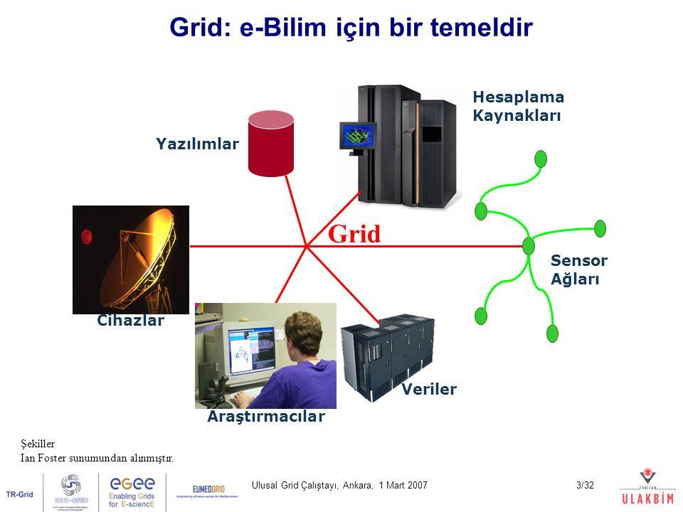 Ulusal Grid Çalıştayı, Ankara, 1 Mart 20073/32 Grid: e-Bilim için bir temeldir Sensor Ağları Veriler Hesaplama Kaynakları Yazılımlar Araştırmacılar Ci