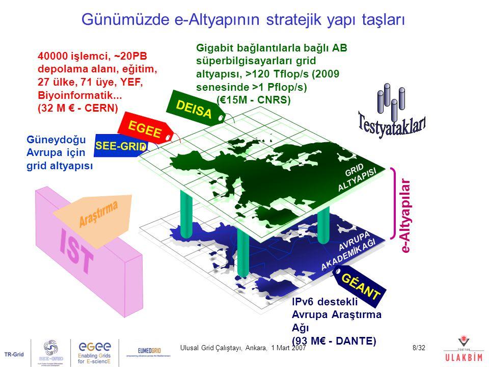 Avrupa Grid projeleri Dedicated Clusters ile Grid ~40K işlemci, ~20PB veri alanı, 32M€ AB Kaynağı Ana proje EGEE(-II) (Enabling Grids for E-sciencE) Desteklenen bölgesel projeler SEE-Grid (South-Eastern European Grid), EUMEDGRID (Akdeniz Ülkeleri), EU-ChinaGrid, BalticGrid, NorduGrid, EELA (Latin Amerika Ülkeleri), … Bağlantı kurulan Grid yapıları TeraGrid (US), …
