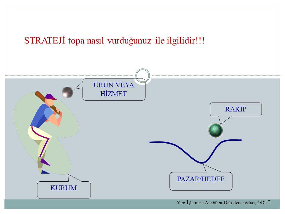 ÜRÜN VEYA HİZMET RAKİP PAZAR/HEDEF KURUM STRATEJİ topa nasıl vurduğunuz ile ilgilidir!!.