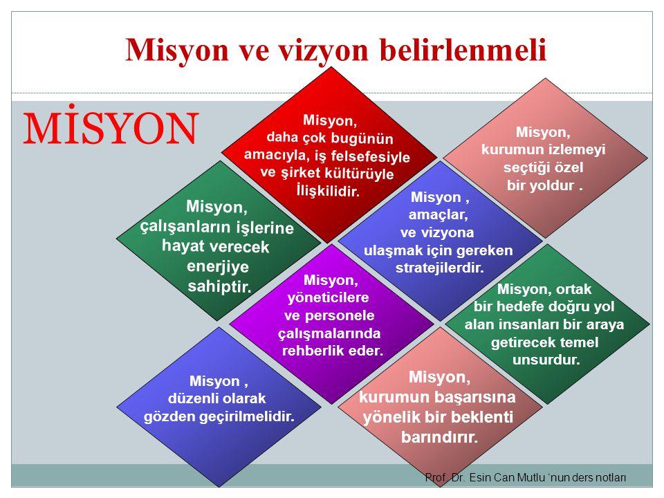 Misyon ve vizyon belirlenmeli Misyon, daha çok bugünün amacıyla, iş felsefesiyle ve şirket kültürüyle İlişkilidir.
