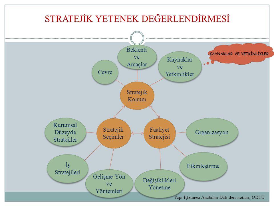 STRATEJİK YETENEK DEĞERLENDİRMESİ KAYNAKLAR VE YETKİNLİKLER Beklenti ve Amaçlar Çevre Kaynaklar ve Yetkinlikler Stratejik Konum Stratejik Seçimler Faaliyet Stratejisi Organizasyon Etkinleştirme Değişiklikleri Yönetme Gelişme Yön ve Yöntemleri İş Stratejileri Kurumsal Düzeyde Stratejiler Yapı İşletmesi Anabilim Dalı ders notları, ODTÜ