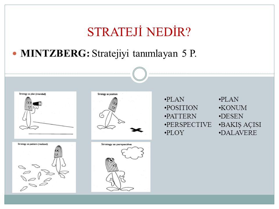 STRATEJİ NEDİR.MINTZBERG: Stratejiyi tanımlayan 5 P.