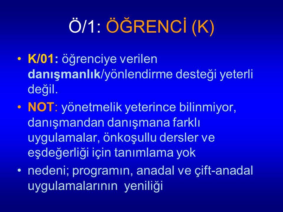 Ö/1: ÖĞRENCİ (K) K/01: öğrenciye verilen danışmanlık/yönlendirme desteği yeterli değil. NOT: yönetmelik yeterince bilinmiyor, danışmandan danışmana fa