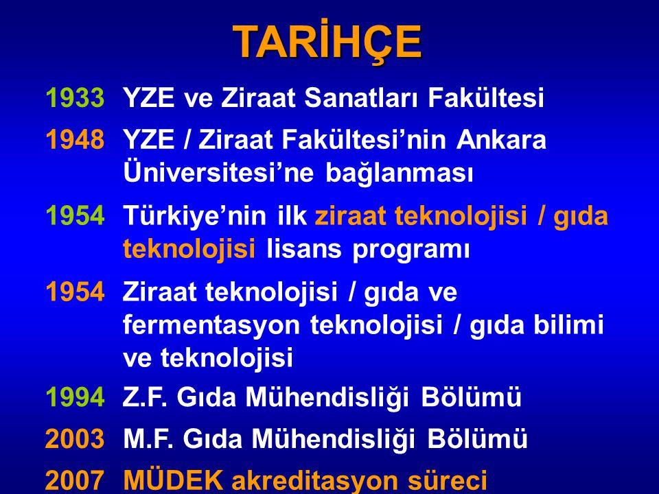1933YZE ve Ziraat Sanatları Fakültesi 1948YZE / Ziraat Fakültesi'nin Ankara Üniversitesi'ne bağlanması 1954Türkiye'nin ilk ziraat teknolojisi / gıda t