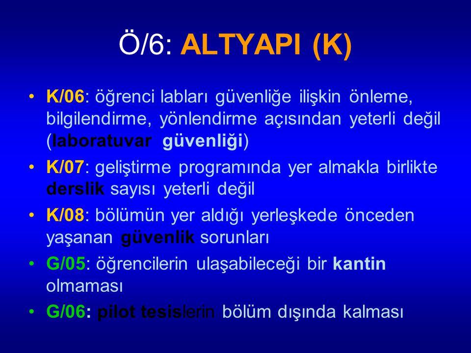 Ö/6: ALTYAPI (K) K/06: öğrenci labları güvenliğe ilişkin önleme, bilgilendirme, yönlendirme açısından yeterli değil (laboratuvar güvenliği) K/07: geli