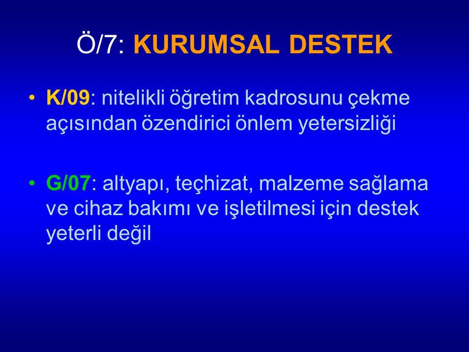 Ö/7: KURUMSAL DESTEK K/09: nitelikli öğretim kadrosunu çekme açısından özendirici önlem yetersizliği G/07: altyapı, teçhizat, malzeme sağlama ve cihaz