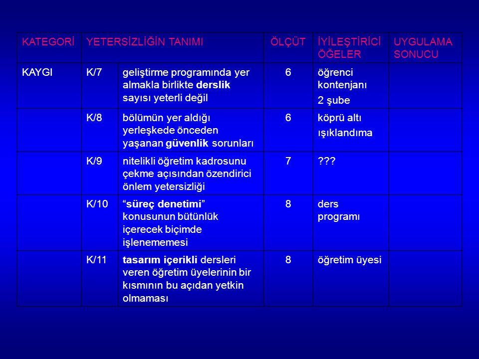 KATEGORİYETERSİZLİĞİN TANIMIÖLÇÜTİYİLEŞTİRİCİ ÖĞELER UYGULAMA SONUCU KAYGIK/7geliştirme programında yer almakla birlikte derslik sayısı yeterli değil