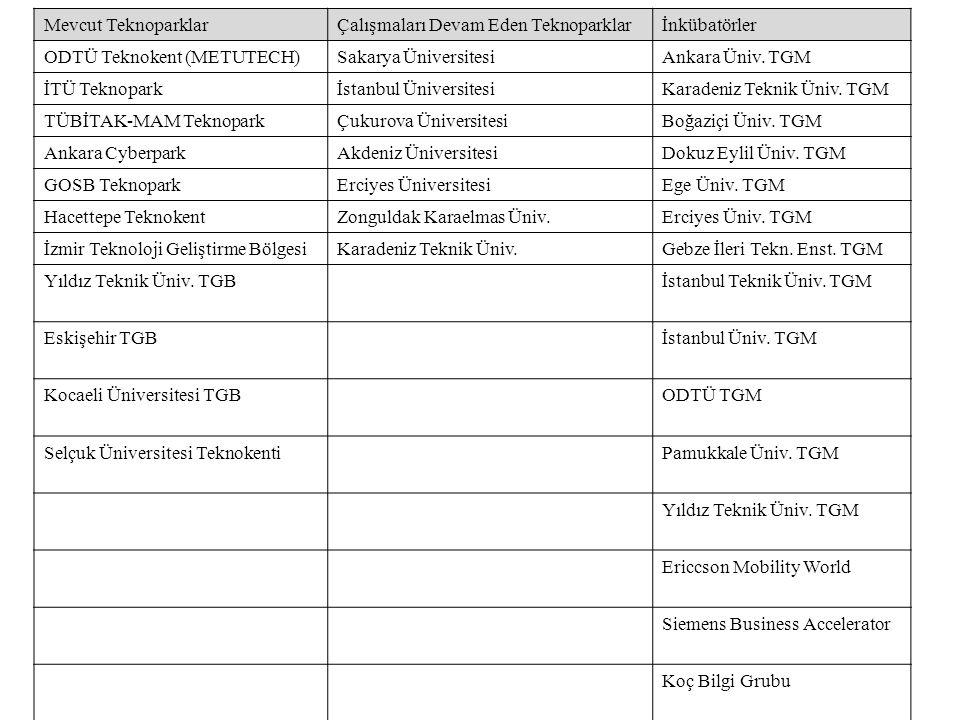 Mevcut TeknoparklarÇalışmaları Devam Eden Teknoparklarİnkübatörler ODTÜ Teknokent (METUTECH)Sakarya ÜniversitesiAnkara Üniv.