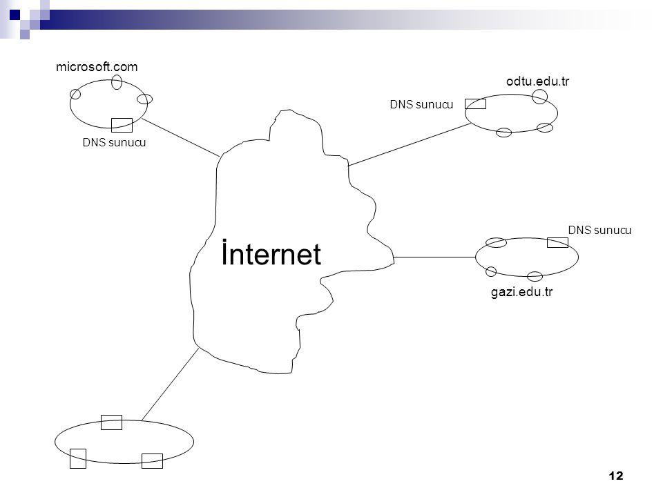 13 Domain Name Space Her ülkeden sorumlu bir DNS sunucu vardır.