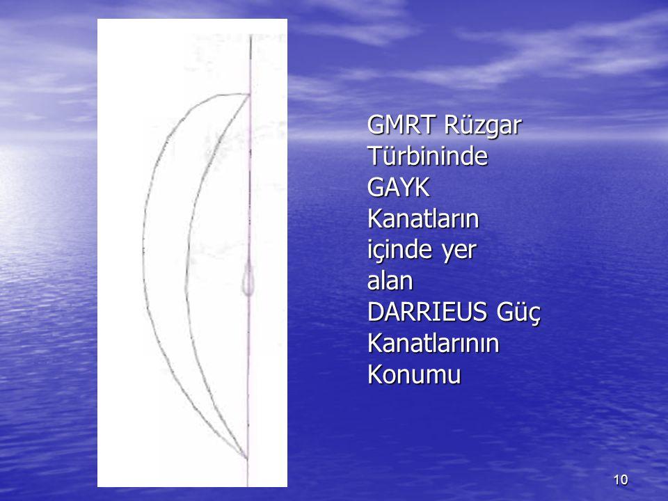 10 GMRT Rüzgar Türbininde GAYK Kanatların içinde yer alan DARRIEUS Güç Kanatlarının Konumu
