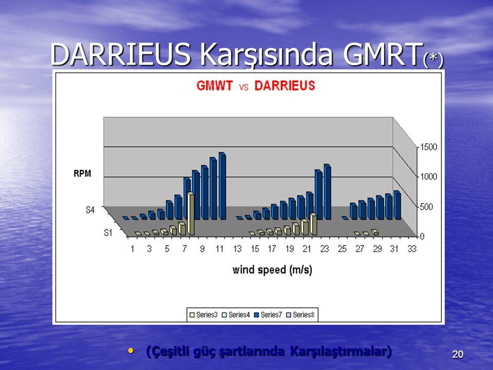20 DARRIEUS Karşısında GMRT (*) (Çeşitli güç şartlarında Karşılaştırmalar) (Çeşitli güç şartlarında Karşılaştırmalar)