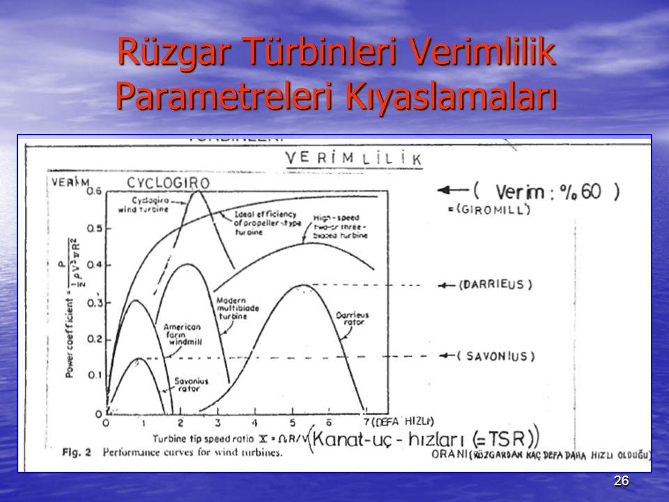 26 Rüzgar Türbinleri Verimlilik Parametreleri Kıyaslamaları