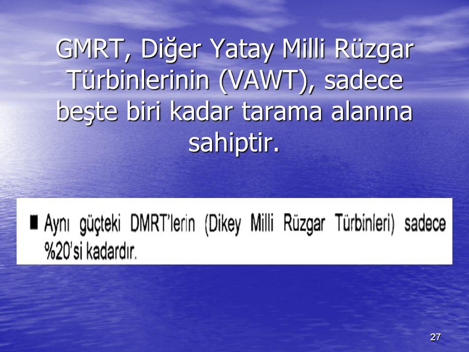 27 GMRT, Diğer Yatay Milli Rüzgar Türbinlerinin (VAWT), sadece beşte biri kadar tarama alanına sahiptir.