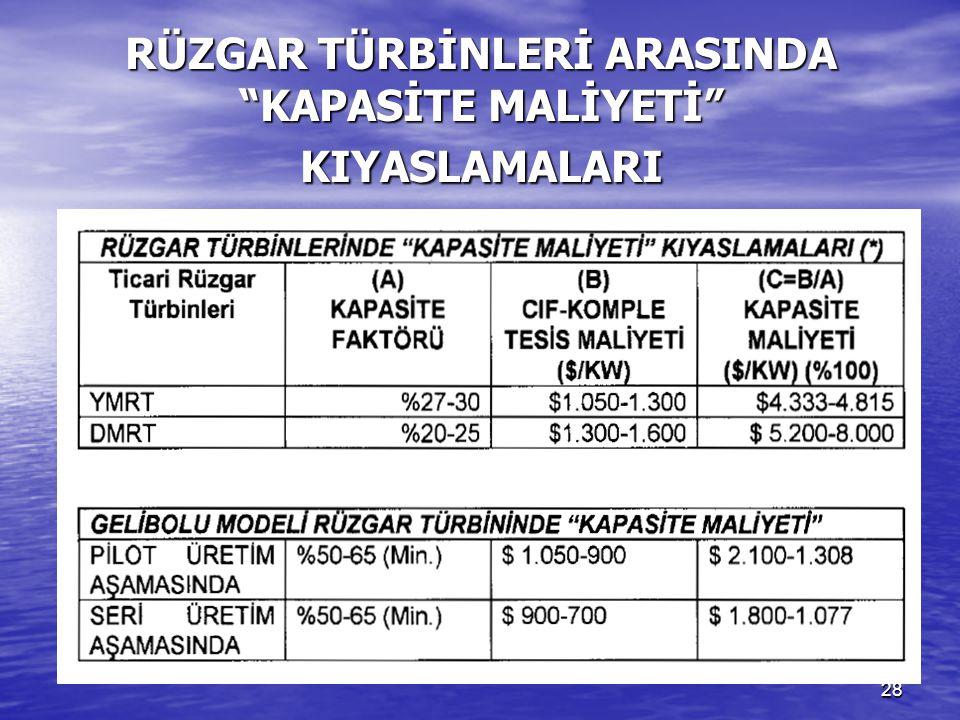 """28 RÜZGAR TÜRBİNLERİ ARASINDA """"KAPASİTE MALİYETİ"""" KIYASLAMALARI"""