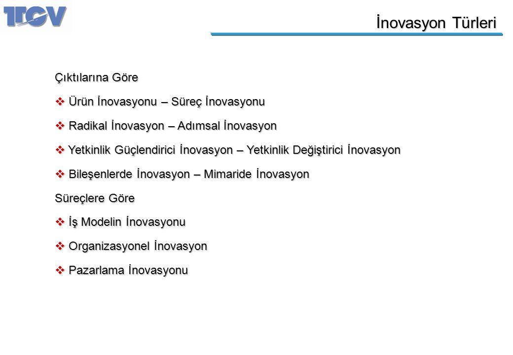 İnovasyon Türleri Çıktılarına Göre  Ürün İnovasyonu – Süreç İnovasyonu  Radikal İnovasyon – Adımsal İnovasyon  Yetkinlik Güçlendirici İnovasyon – Y