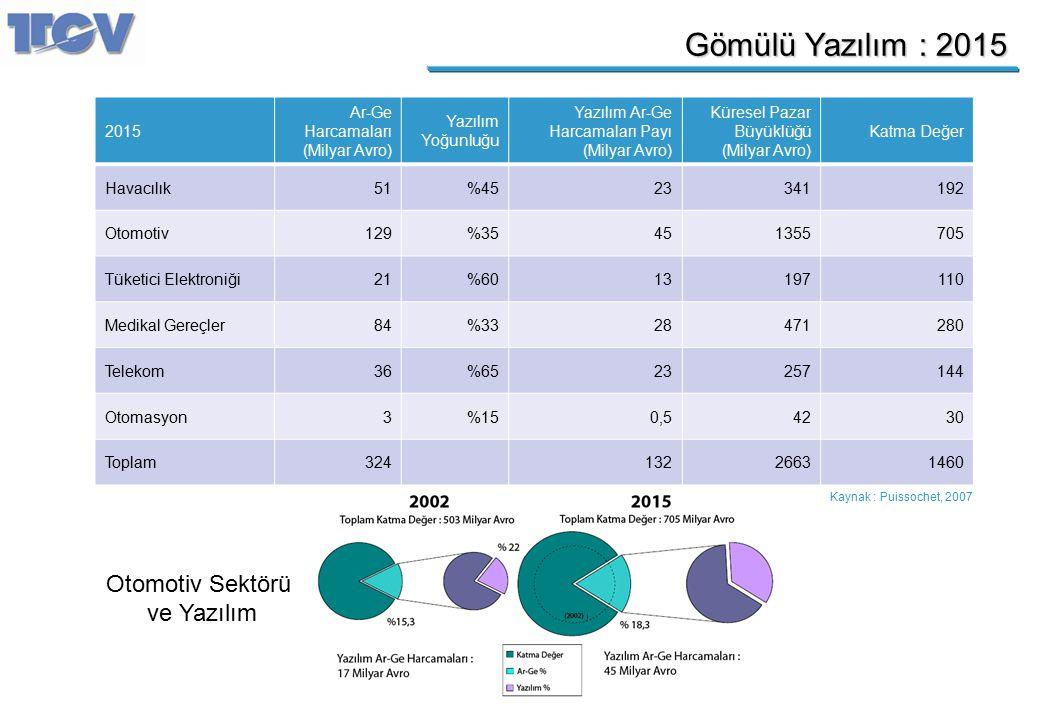 Gömülü Yazılım : 2015 2015 Ar-Ge Harcamaları (Milyar Avro) Yazılım Yoğunluğu Yazılım Ar-Ge Harcamaları Payı (Milyar Avro) Küresel Pazar Büyüklüğü (Mil
