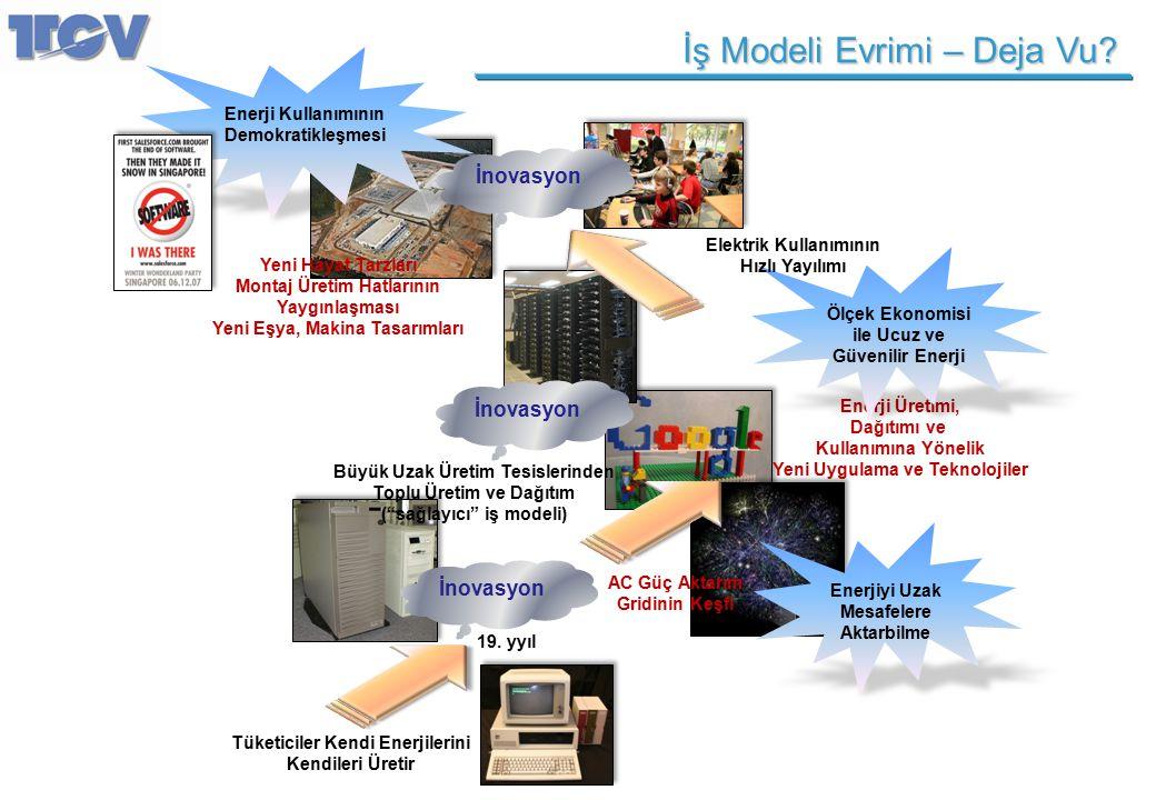 İş Modeli Evrimi – Deja Vu? Tüketiciler Kendi Enerjilerini Kendileri Üretir 19. yyıl AC Güç Aktarım Gridinin Keşfi Büyük Uzak Üretim Tesislerinden Top