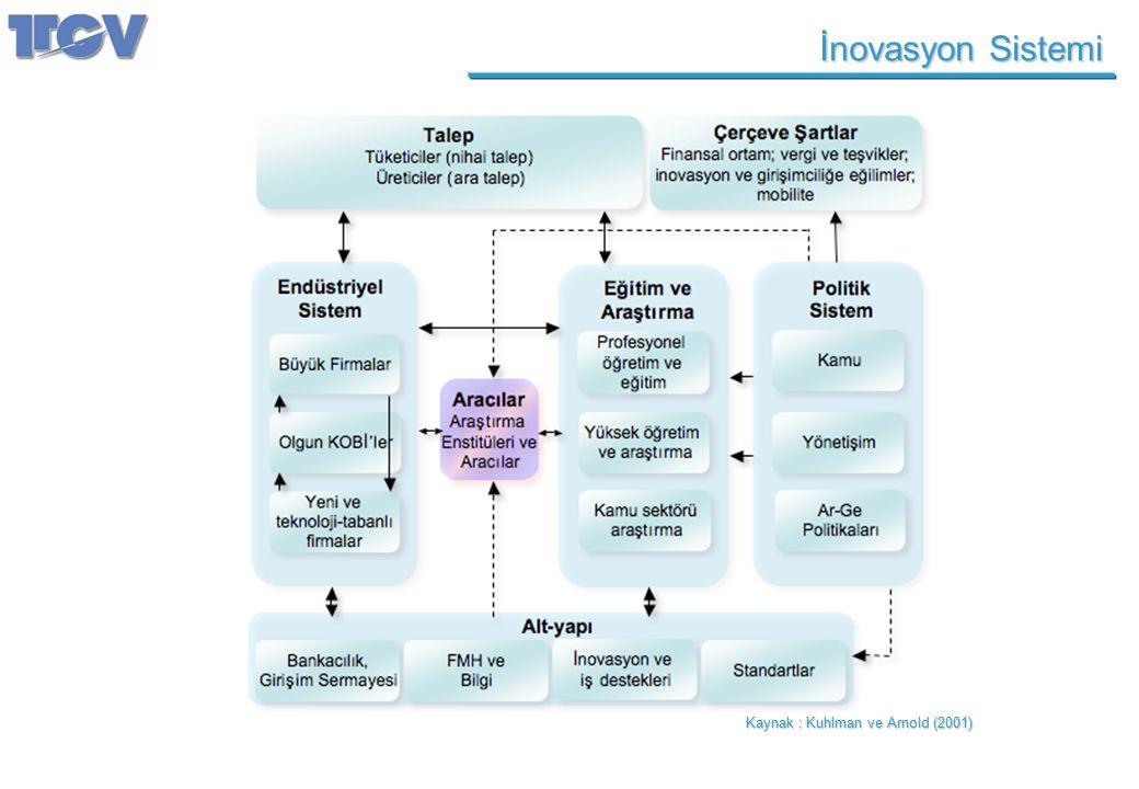 İnovasyon Sistemi Kaynak : Kuhlman ve Arnold (2001)