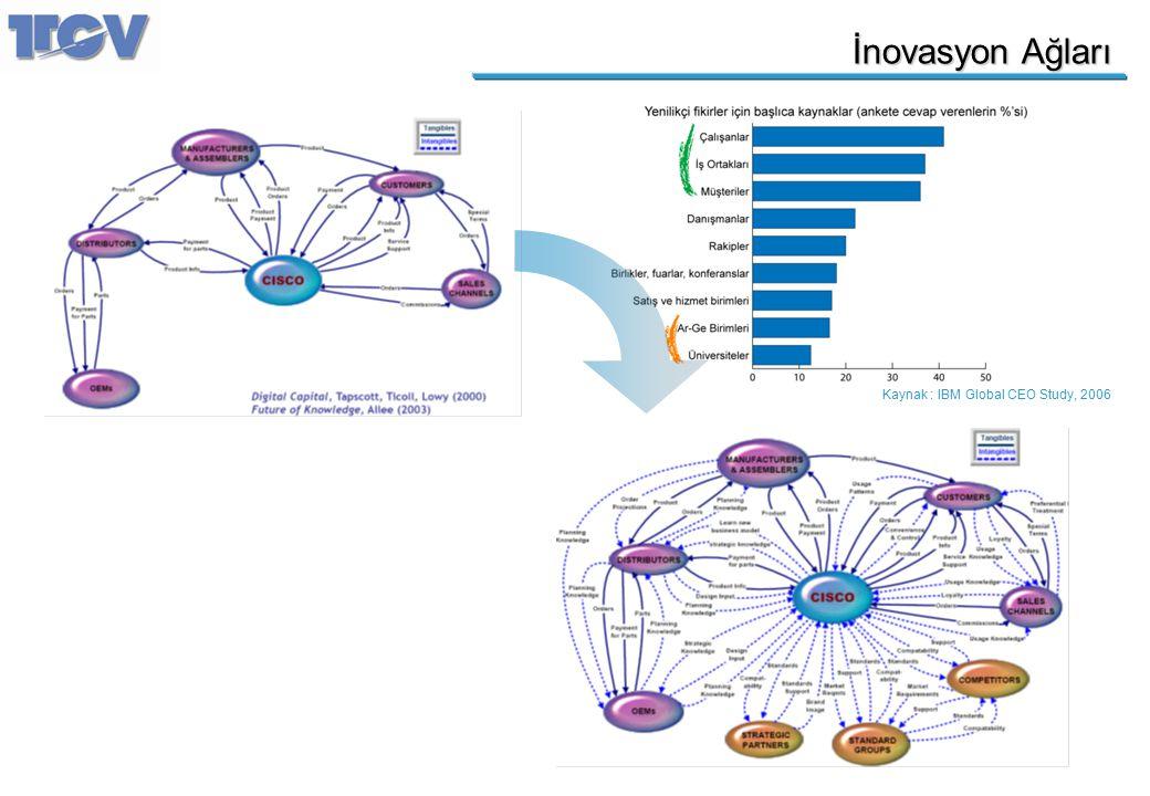 İnovasyon Ağları Kaynak : IBM Global CEO Study, 2006