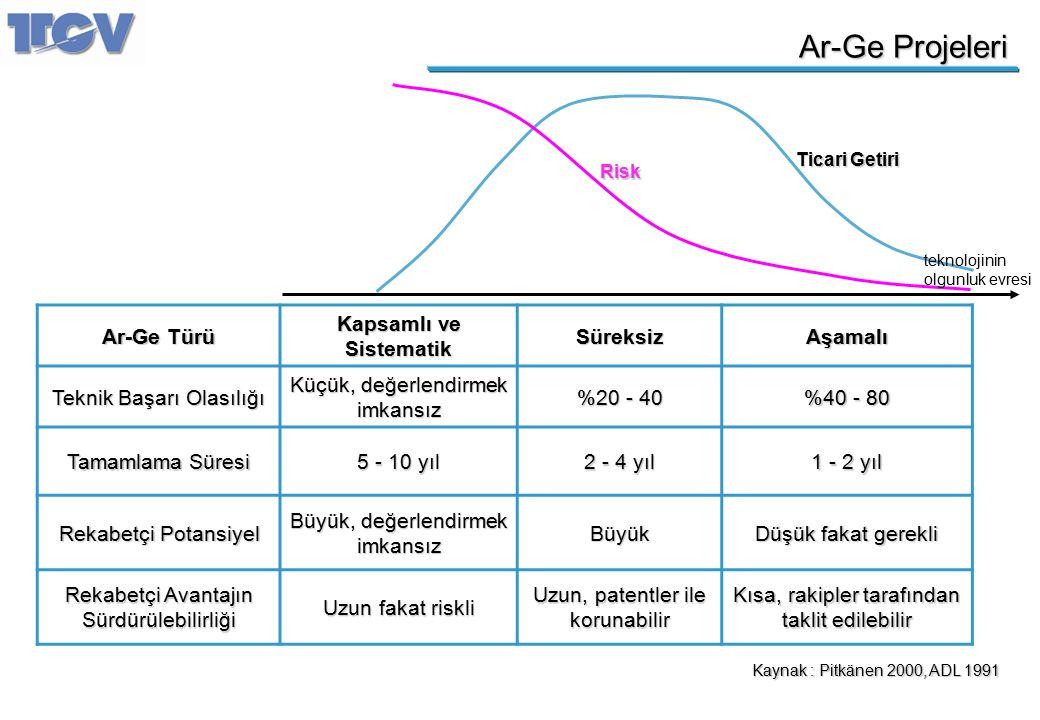 Ar-Ge Projeleri Kaynak : Pitkänen 2000, ADL 1991 Ar-Ge Türü Kapsamlı ve Sistematik SüreksizAşamalı Teknik Başarı Olasılığı Küçük, değerlendirmek imkan
