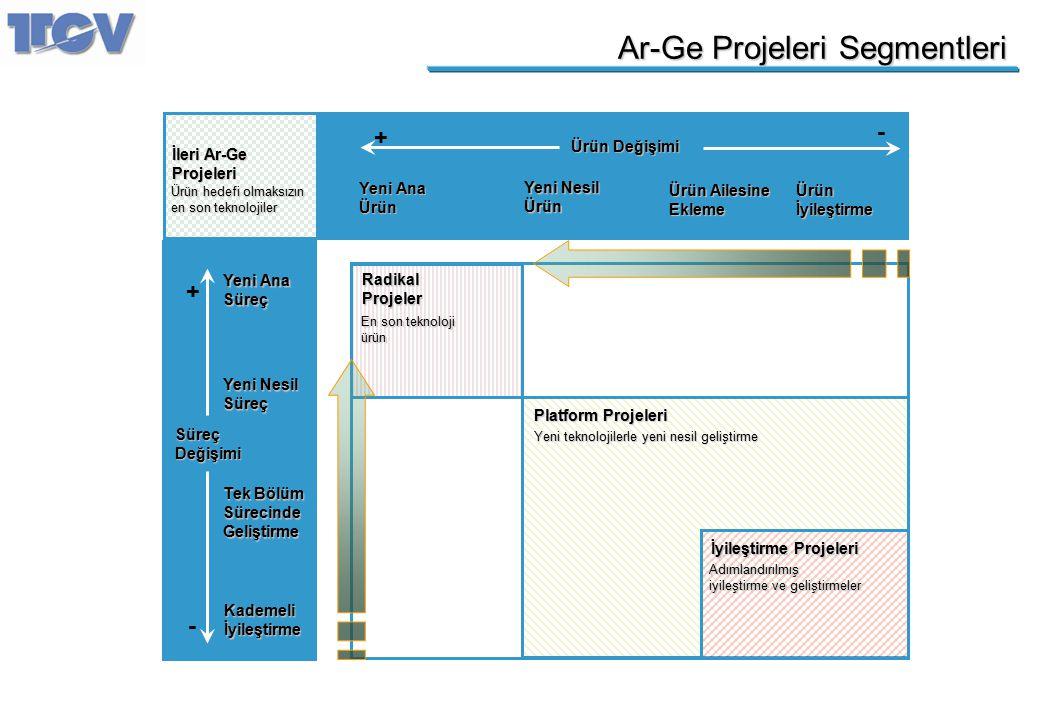 Ar-Ge Projeleri Segmentleri SüreçDeğişimi Ürün Değişimi - + - + İleri Ar-Ge Projeleri Ürün hedefi olmaksızın en son teknolojiler Yeni Ana Süreç Kademe