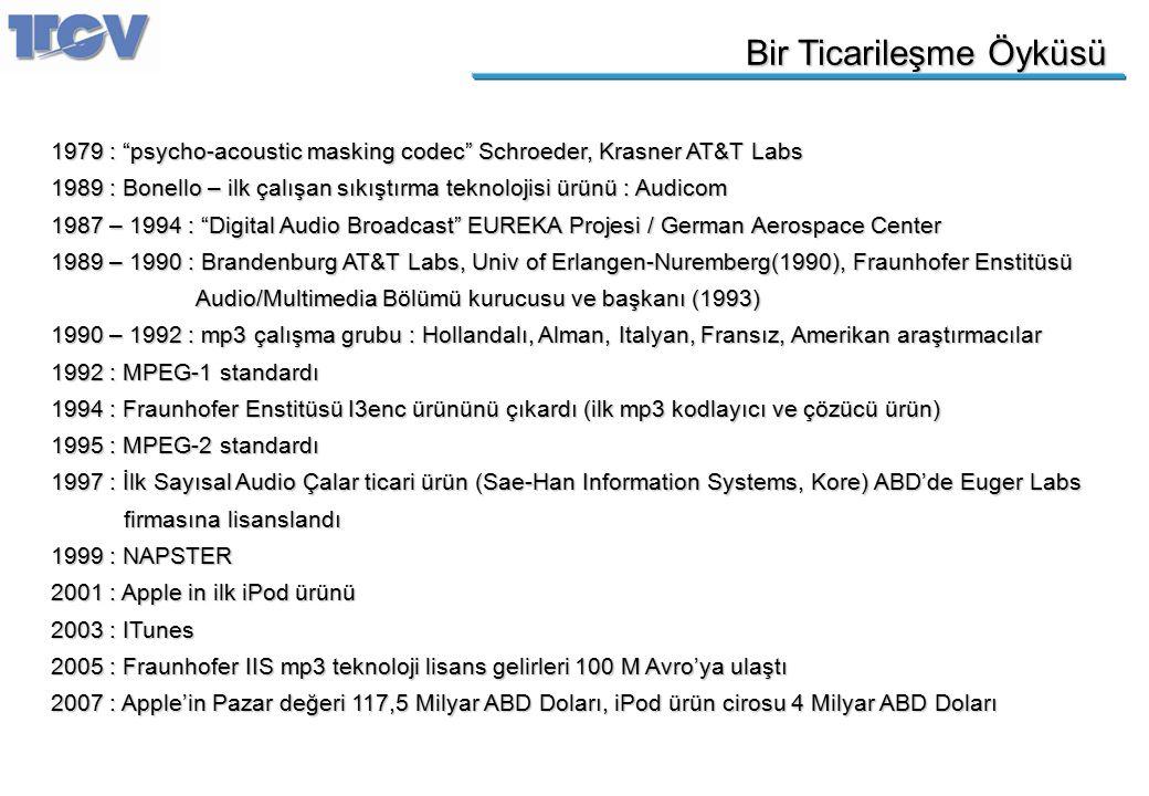 """Bir Ticarileşme Öyküsü 1979 : """"psycho-acoustic masking codec"""" Schroeder, Krasner AT&T Labs 1989 : Bonello – ilk çalışan sıkıştırma teknolojisi ürünü :"""