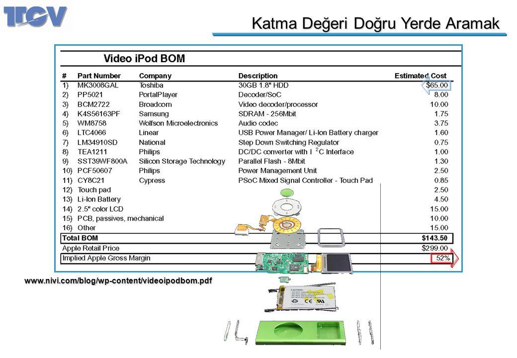 Katma Değeri Doğru Yerde Aramak www.nivi.com/blog/wp-content/videoipodbom.pdf