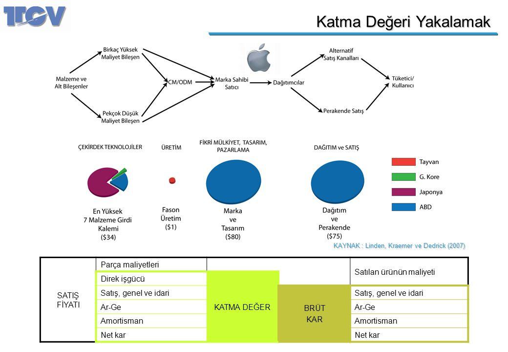 Katma Değeri Yakalamak KAYNAK : Linden, Kraemer ve Dedrick (2007) SATIŞ FİYATI Parça maliyetleri Satılan ürünün maliyeti Direk işgücü KATMA DEĞER Satı