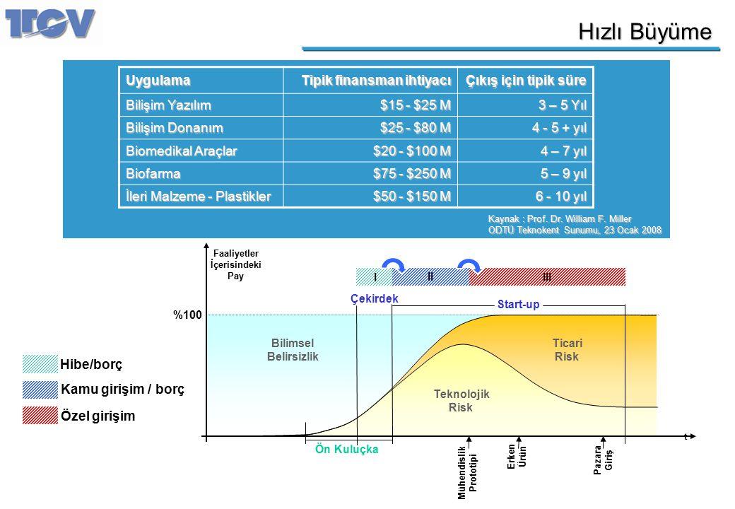 Hızlı Büyüme Uygulama Tipik finansman ihtiyacı Çıkış için tipik süre Bilişim Yazılım $15 - $25 M 3 – 5 Yıl Bilişim Donanım $25 - $80 M 4 - 5 + yıl Bio