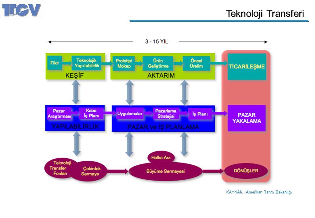 Teknoloji Transferi KAYNAK : Amerikan Tarım Bakanlığı