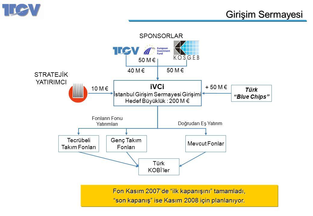 """Girişim Sermayesi Fon Kasım 2007'de """"ilk kapanışını"""" tamamladı, """"son kapanış"""" ise Kasım 2008 için planlanıyor. iVCi İstanbul Girişim Sermayesi Girişim"""