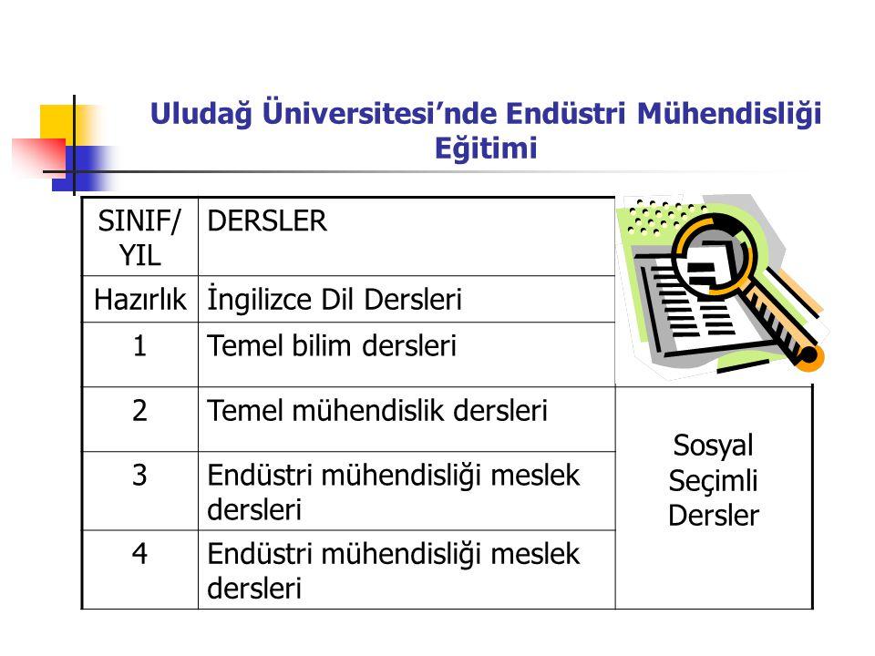 Uludağ Üniversitesi'nde Endüstri Mühendisliği Eğitimi SINIF/ YIL DERSLER Hazırlıkİngilizce Dil Dersleri 1Temel bilim dersleri 2Temel mühendislik dersl