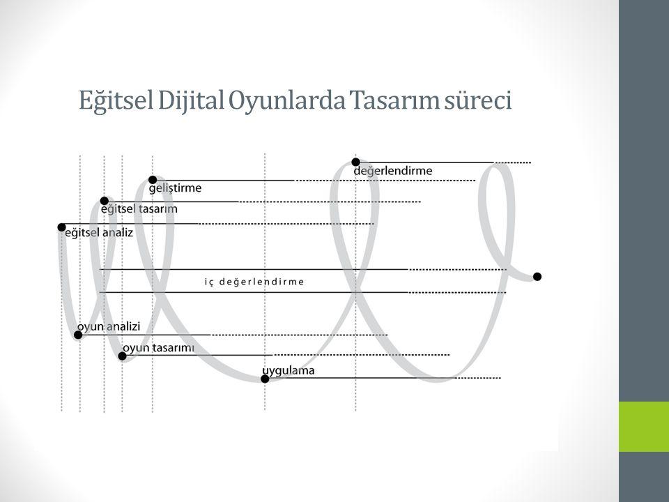 Eğitsel Dijital Oyunlarda Tasarım süreci