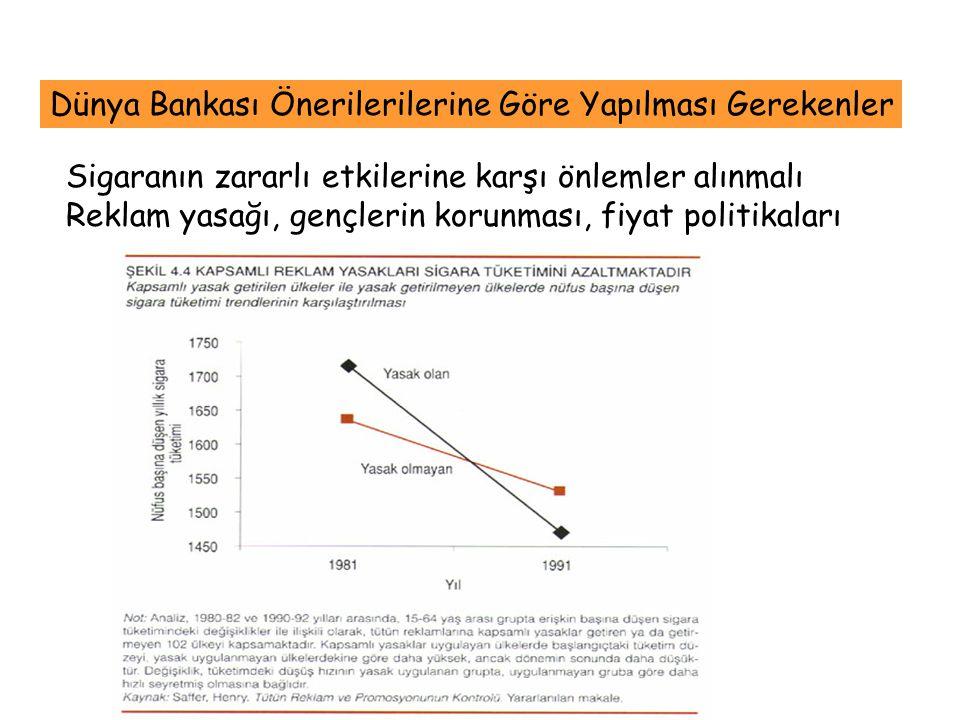 Dünya Bankası Önerilerilerine Göre Yapılması Gerekenler Sigaranın zararlı etkilerine karşı önlemler alınmalı Reklam yasağı, gençlerin korunması, fiyat
