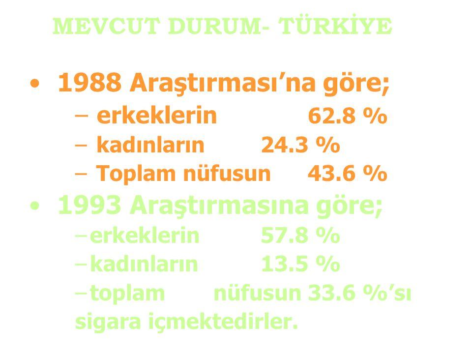 1988 Araştırması'na göre; – erkeklerin 62.8 % – kadınların 24.3 % – Toplam nüfusun43.6 % 1993 Araştırmasına göre; –erkeklerin 57.8 % –kadınların 13.5