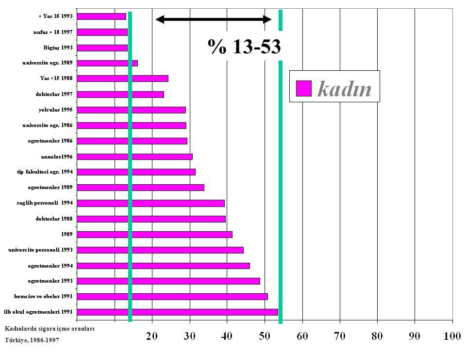 % 13-53 Kadınlarda sigara içme oranları Türkiye, 1986-1997