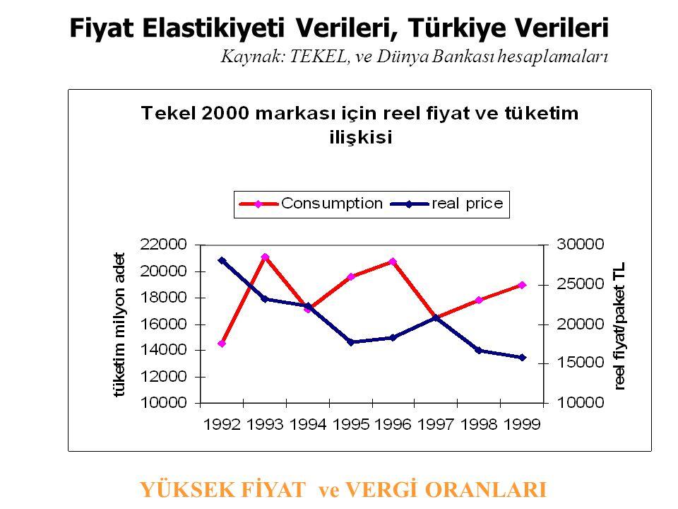 Fiyat Elastikiyeti Verileri, Türkiye Verileri Kaynak: TEKEL, ve Dünya Bankası hesaplamaları YÜKSEK FİYAT ve VERGİ ORANLARI