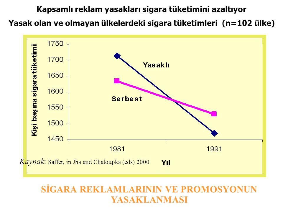 Kapsamlı reklam yasakları sigara tüketimini azaltıyor Yasak olan ve olmayan ülkelerdeki sigara tüketimleri (n=102 ülke) Kaynak: Saffer, in Jha and Cha