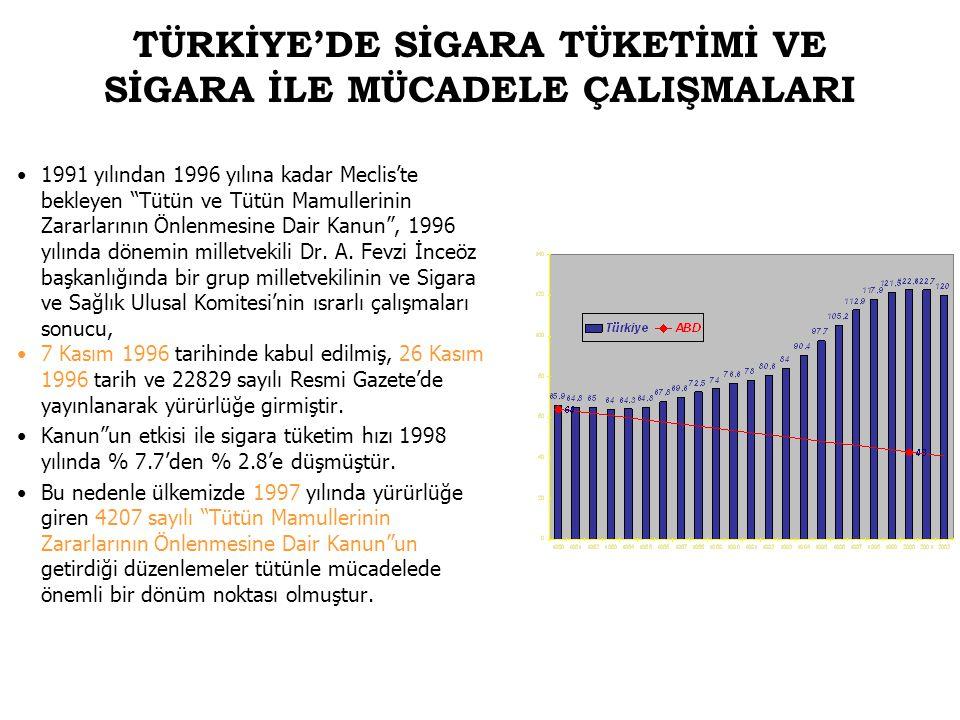 """TÜRKİYE'DE SİGARA TÜKETİMİ VE SİGARA İLE MÜCADELE ÇALIŞMALARI 1991 yılından 1996 yılına kadar Meclis'te bekleyen """"Tütün ve Tütün Mamullerinin Zararlar"""