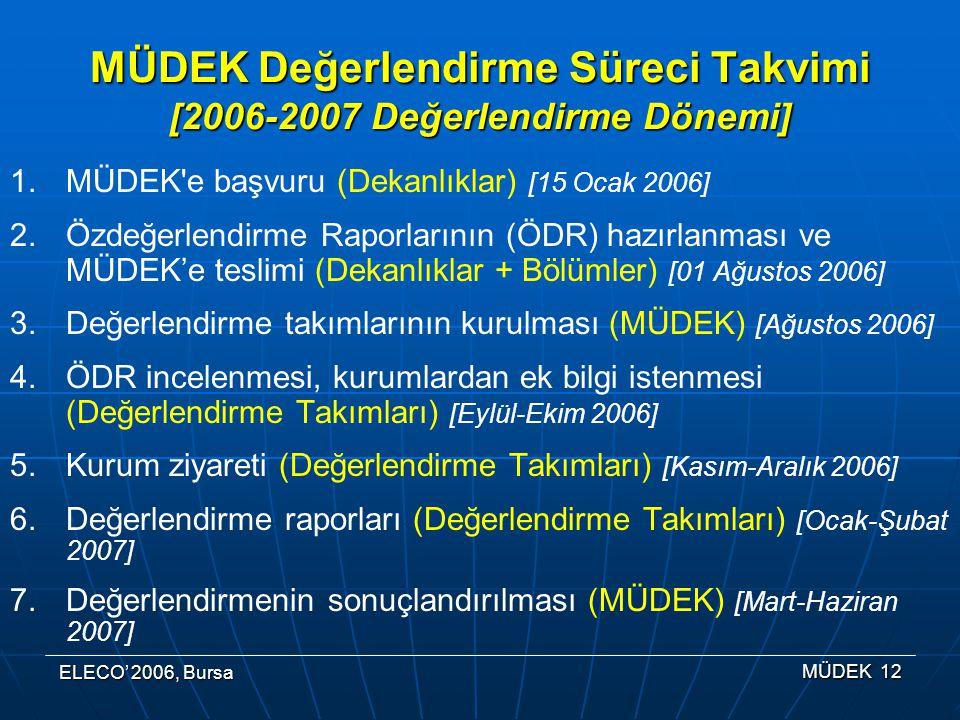 ELECO' 2006, Bursa MÜDEK 12 MÜDEK Değerlendirme Süreci Takvimi [2006-2007 Değerlendirme Dönemi] 1.MÜDEK e başvuru (Dekanlıklar) [15 Ocak 2006] 2.Özdeğerlendirme Raporlarının (ÖDR) hazırlanması ve MÜDEK'e teslimi (Dekanlıklar + Bölümler) [01 Ağustos 2006] 3.Değerlendirme takımlarının kurulması (MÜDEK) [Ağustos 2006] 4.ÖDR incelenmesi, kurumlardan ek bilgi istenmesi (Değerlendirme Takımları) [Eylül-Ekim 2006] 5.Kurum ziyareti (Değerlendirme Takımları) [Kasım-Aralık 2006] 6.Değerlendirme raporları (Değerlendirme Takımları) [Ocak-Şubat 2007] 7.Değerlendirmenin sonuçlandırılması (MÜDEK) [Mart-Haziran 2007]