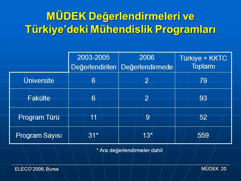 ELECO' 2006, Bursa MÜDEK 20 2003-2005 Değerlendirilen 2006 Değerlendirmede Türkiye + KKTC Toplamı Üniversite6279 Fakülte6293 Program Türü11 952 Program Sayısı31* 13*559 MÜDEK Değerlendirmeleri ve Türkiye'deki Mühendislik Programları * Ara değerlendirmeler dahil