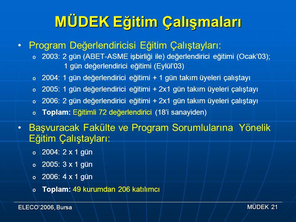 ELECO' 2006, Bursa MÜDEK 21 MÜDEK Eğitim Çalışmaları Program Değerlendiricisi Eğitim Çalıştayları: o 2003: 2 gün (ABET-ASME işbirliği ile) değerlendirici eğitimi (Ocak'03); 1 gün değerlendirici eğitimi (Eylül'03) o 2004: 1 gün değerlendirici eğitimi + 1 gün takım üyeleri çalıştayı o 2005: 1 gün değerlendirici eğitimi + 2x1 gün takım üyeleri çalıştayı o 2006: 2 gün değerlendirici eğitimi + 2x1 gün takım üyeleri çalıştayı o Toplam: Eğitimli 72 değerlendirici (18'i sanayiden) Başvuracak Fakülte ve Program Sorumlularına Yönelik Eğitim Çalıştayları: o 2004: 2 x 1 gün o 2005: 3 x 1 gün o 2006: 4 x 1 gün o Toplam: 49 kurumdan 206 katılımcı