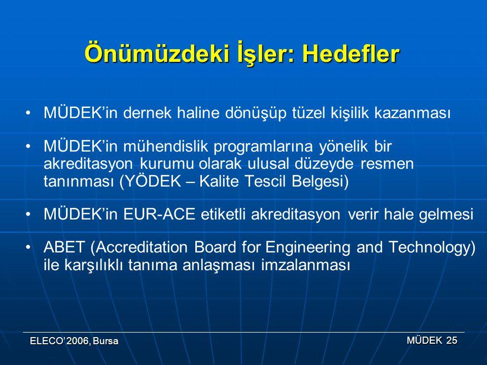 ELECO' 2006, Bursa MÜDEK 25 Önümüzdeki İşler: Hedefler MÜDEK'in dernek haline dönüşüp tüzel kişilik kazanması MÜDEK'in mühendislik programlarına yönelik bir akreditasyon kurumu olarak ulusal düzeyde resmen tanınması (YÖDEK – Kalite Tescil Belgesi) MÜDEK'in EUR-ACE etiketli akreditasyon verir hale gelmesi ABET (Accreditation Board for Engineering and Technology) ile karşılıklı tanıma anlaşması imzalanması