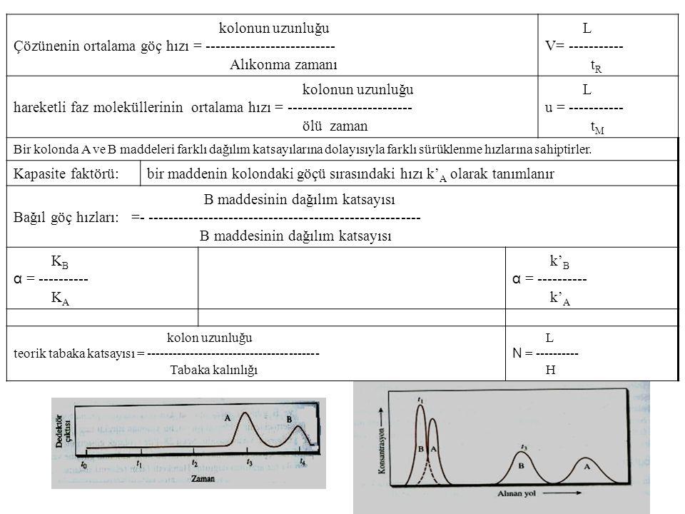 kolonun uzunluğu Çözünenin ortalama göç hızı = -------------------------- Alıkonma zamanı L V= ----------- t R kolonun uzunluğu hareketli faz moleküllerinin ortalama hızı = ------------------------- ölü zaman L u = ----------- t M Bir kolonda A ve B maddeleri farklı dağılım katsayılarına dolayısıyla farklı sürüklenme hızlarına sahiptirler.
